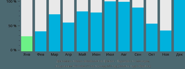 Динамика поиска авиабилетов из Еревана в Варшаву по месяцам