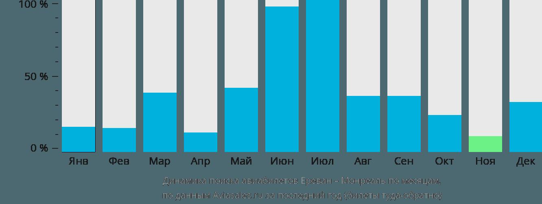 Динамика поиска авиабилетов из Еревана в Монреаль по месяцам