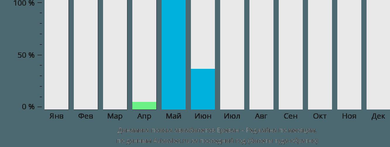 Динамика поиска авиабилетов из Еревана в Реджайну по месяцам