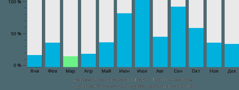Динамика поиска авиабилетов из Еревана в Торонто по месяцам