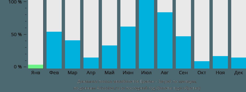 Динамика поиска авиабилетов из Еревана в Загреб по месяцам