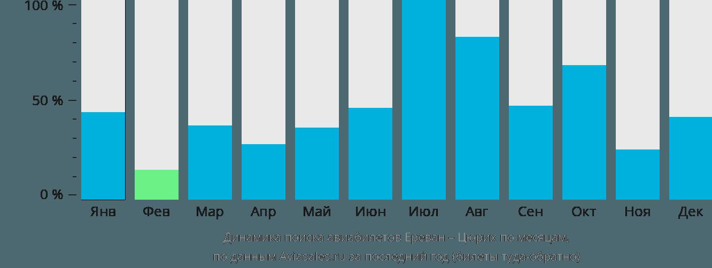 Динамика поиска авиабилетов из Еревана в Цюрих по месяцам