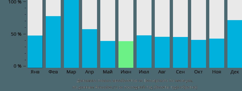 Динамика поиска авиабилетов из Белоярского по месяцам