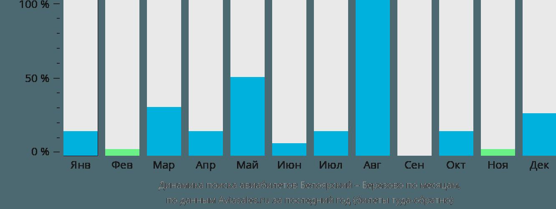 Динамика поиска авиабилетов из Белоярского Березово по месяцам