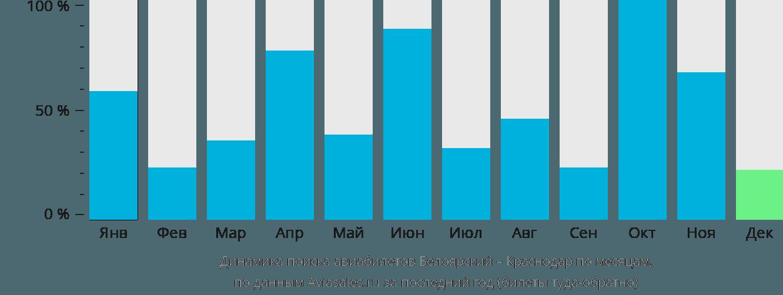 Динамика поиска авиабилетов из Белоярского в Краснодар по месяцам