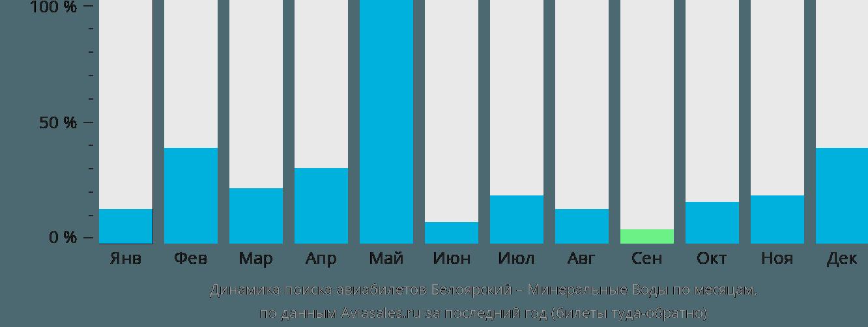 Динамика поиска авиабилетов из Белоярского в Минеральные воды по месяцам