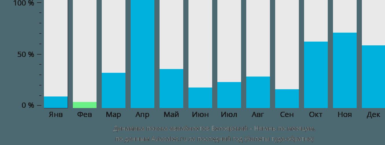 Динамика поиска авиабилетов из Белоярского в Нягань по месяцам