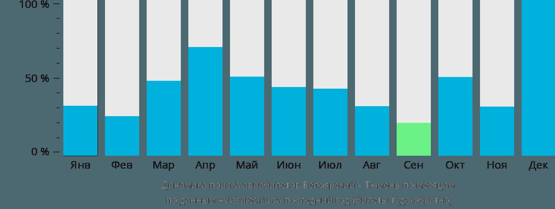 Динамика поиска авиабилетов из Белоярского в Тюмень по месяцам