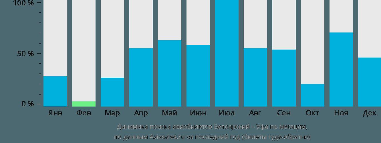 Динамика поиска авиабилетов из Белоярского в Уфу по месяцам