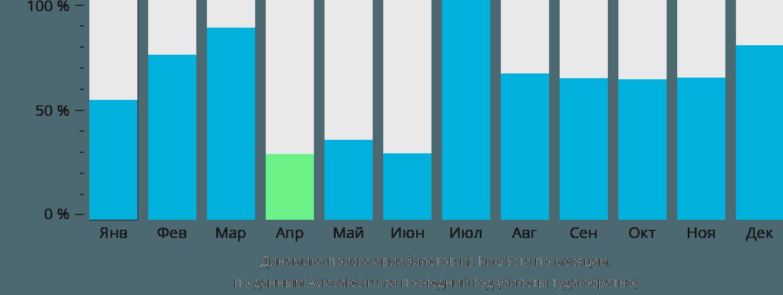 Динамика поиска авиабилетов из Ки-Уэста по месяцам