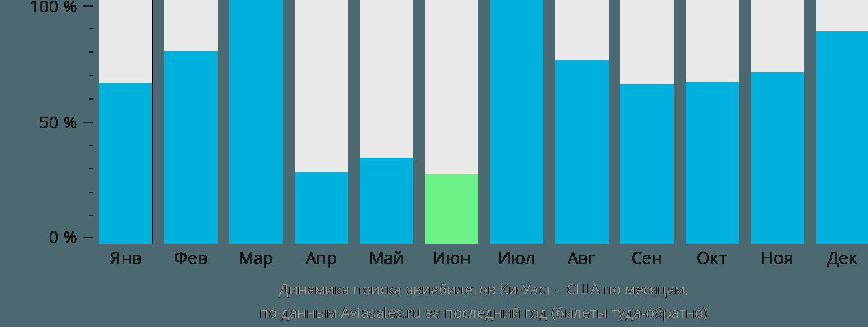Динамика поиска авиабилетов из Ки-Уэста в США по месяцам
