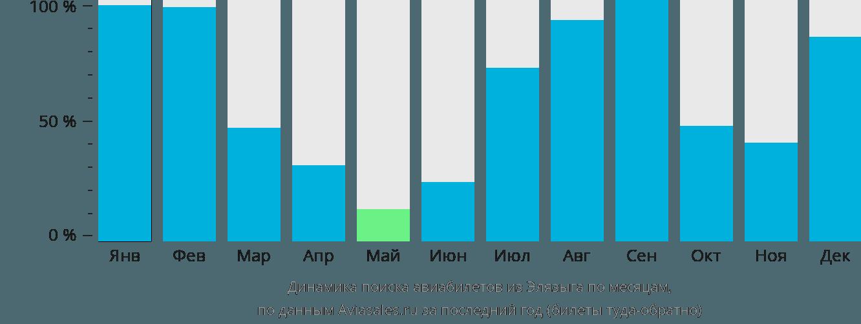 Динамика поиска авиабилетов из Элязыга по месяцам
