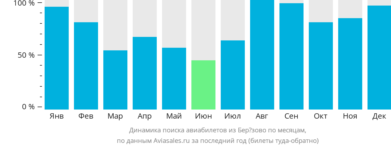 Динамика поиска авиабилетов из Березово по месяцам