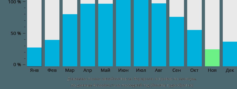 Динамика поиска авиабилетов из Фарерских островов по месяцам