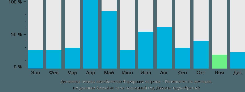 Динамика поиска авиабилетов из Фаро в Копенгаген по месяцам