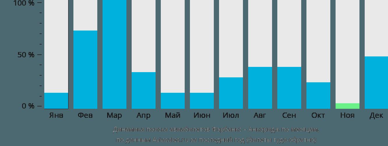 Динамика поиска авиабилетов из Фэрбанкса в Анкоридж по месяцам