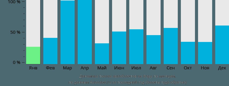 Динамика поиска авиабилетов из Фару по месяцам