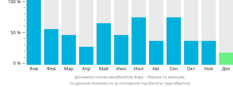 Динамика поиска авиабилетов из Фару в Малагу по месяцам