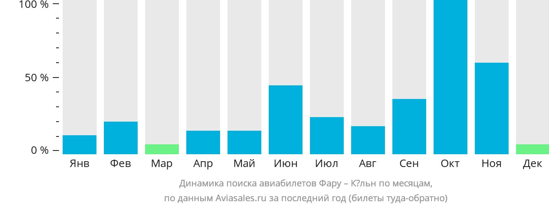 Динамика поиска авиабилетов из Фару в Кёльн по месяцам