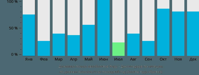 Динамика поиска авиабилетов из Фару в Дюссельдорф по месяцам