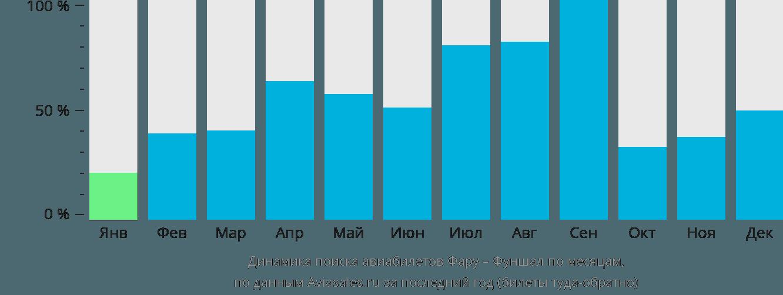 Динамика поиска авиабилетов из Фару в Фуншал по месяцам
