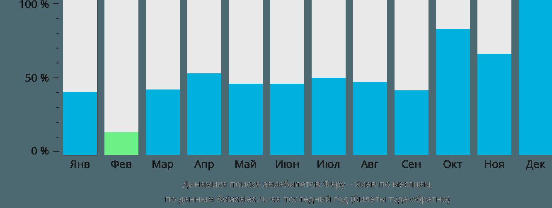 Динамика поиска авиабилетов из Фару в Киев по месяцам