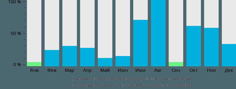 Динамика поиска авиабилетов из Фару в Роттердам по месяцам