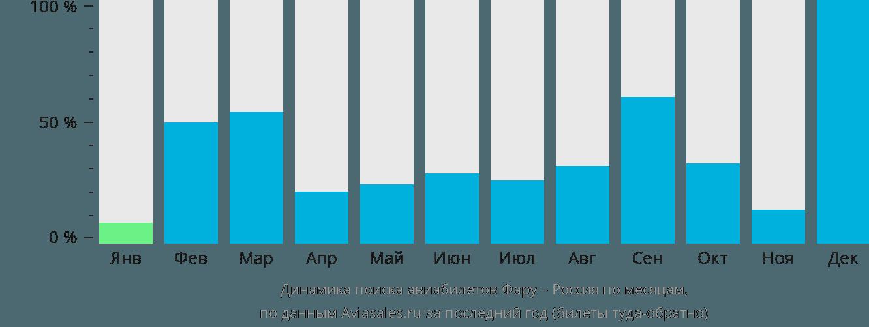 Динамика поиска авиабилетов из Фару в Россию по месяцам
