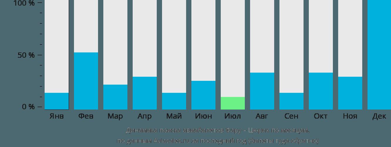 Динамика поиска авиабилетов из Фару в Цюрих по месяцам