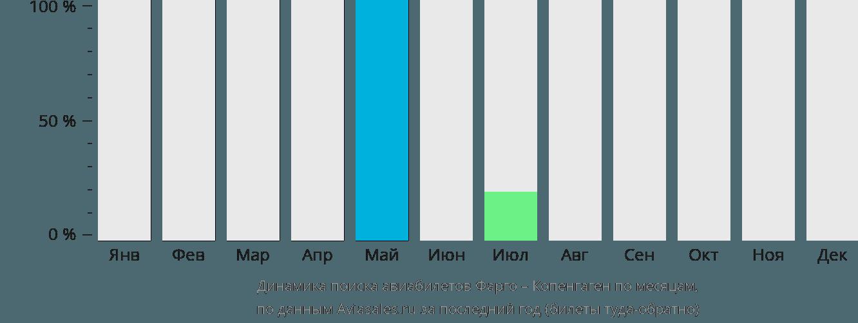 Динамика поиска авиабилетов из Фарго в Копенгаген по месяцам