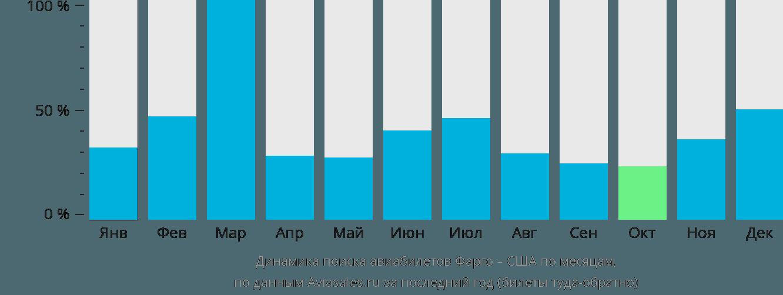 Динамика поиска авиабилетов из Фарго в США по месяцам