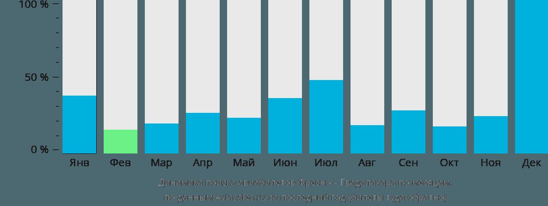 Динамика поиска авиабилетов из Фресно в Гвадалахару по месяцам