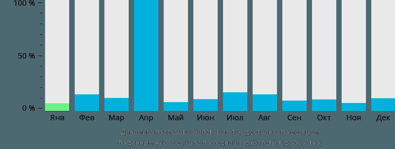 Динамика поиска авиабилетов из Фор-де-Франса по месяцам