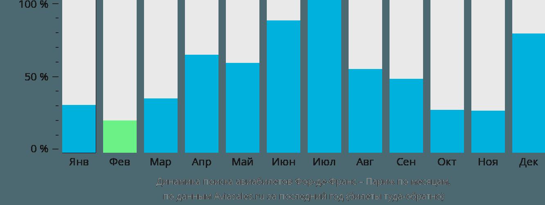 Динамика поиска авиабилетов из Фор-де-Франса в Париж по месяцам