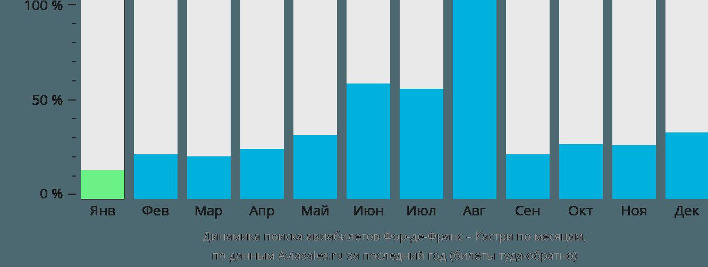 Динамика поиска авиабилетов из Фор-де-Франса в Кастри по месяцам