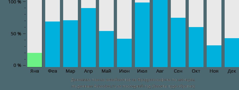 Динамика поиска авиабилетов из Фридрихсхафена по месяцам