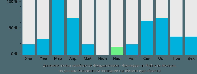 Динамика поиска авиабилетов из Фридрихсхафена во Франкфурт-на-Майне по месяцам
