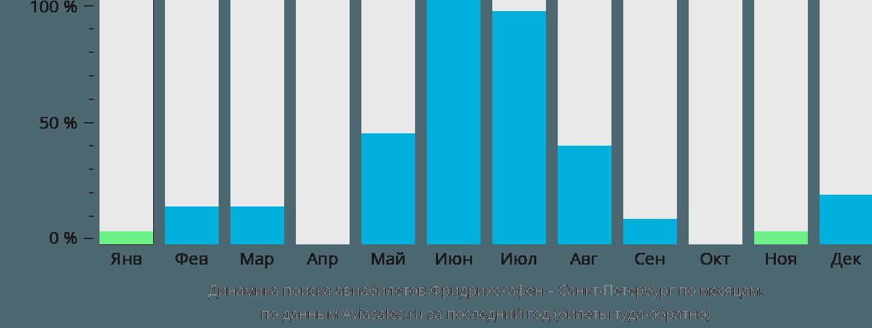 Динамика поиска авиабилетов из Фридрихсхафена в Санкт-Петербург по месяцам