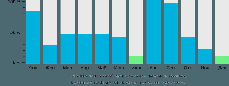 Динамика поиска авиабилетов из Ферганы в Магадан по месяцам