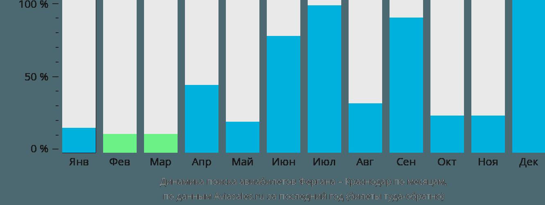 Динамика поиска авиабилетов из Ферганы в Краснодар по месяцам