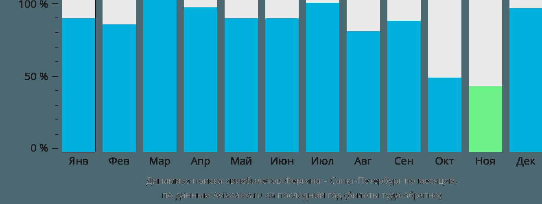 Динамика поиска авиабилетов из Ферганы в Санкт-Петербург по месяцам