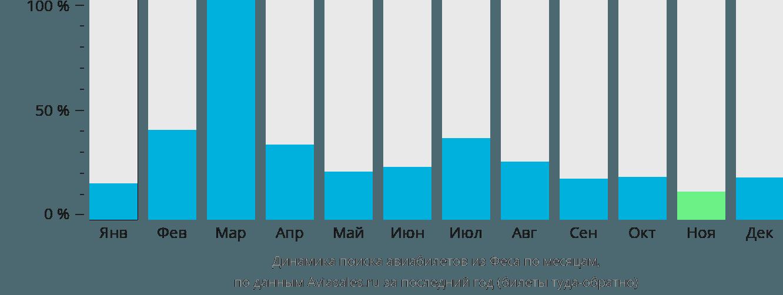 Динамика поиска авиабилетов из Феса по месяцам