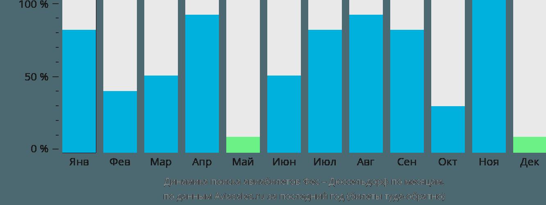 Динамика поиска авиабилетов из Феса в Дюссельдорф по месяцам