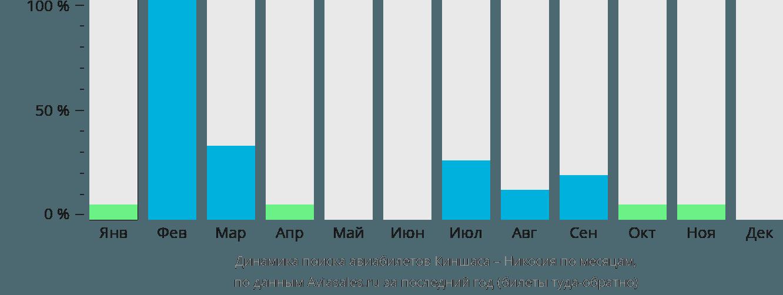 Динамика поиска авиабилетов из Киншасы в Никосию по месяцам