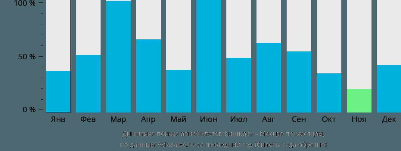 Динамика поиска авиабилетов из Киншасы в Москву по месяцам