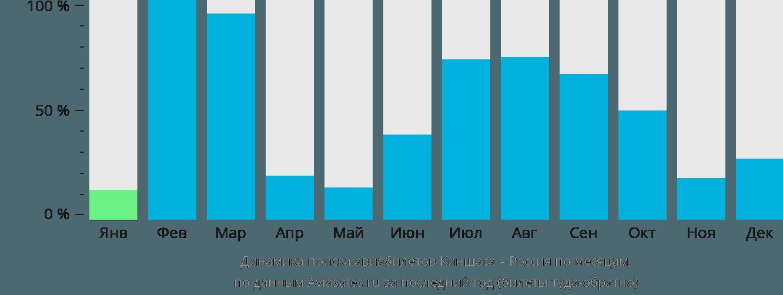 Динамика поиска авиабилетов из Киншасы в Россию по месяцам