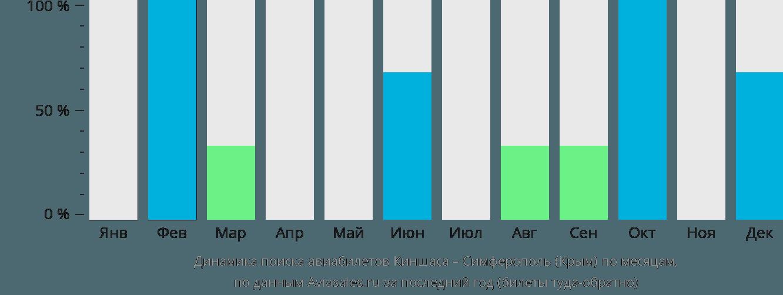 Динамика поиска авиабилетов из Киншасы в Симферополь по месяцам