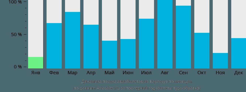 Динамика поиска авиабилетов из Карлсруэ по месяцам