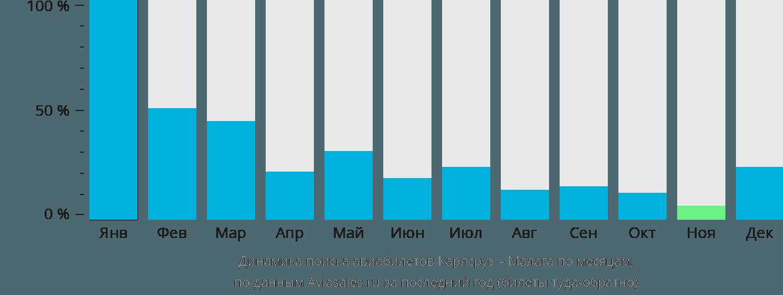 Динамика поиска авиабилетов из Карлсруэ в Малагу по месяцам