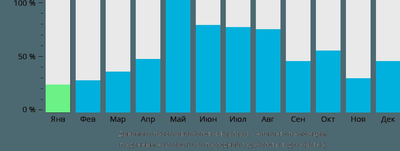 Динамика поиска авиабилетов из Карлсруэ в Аликанте по месяцам